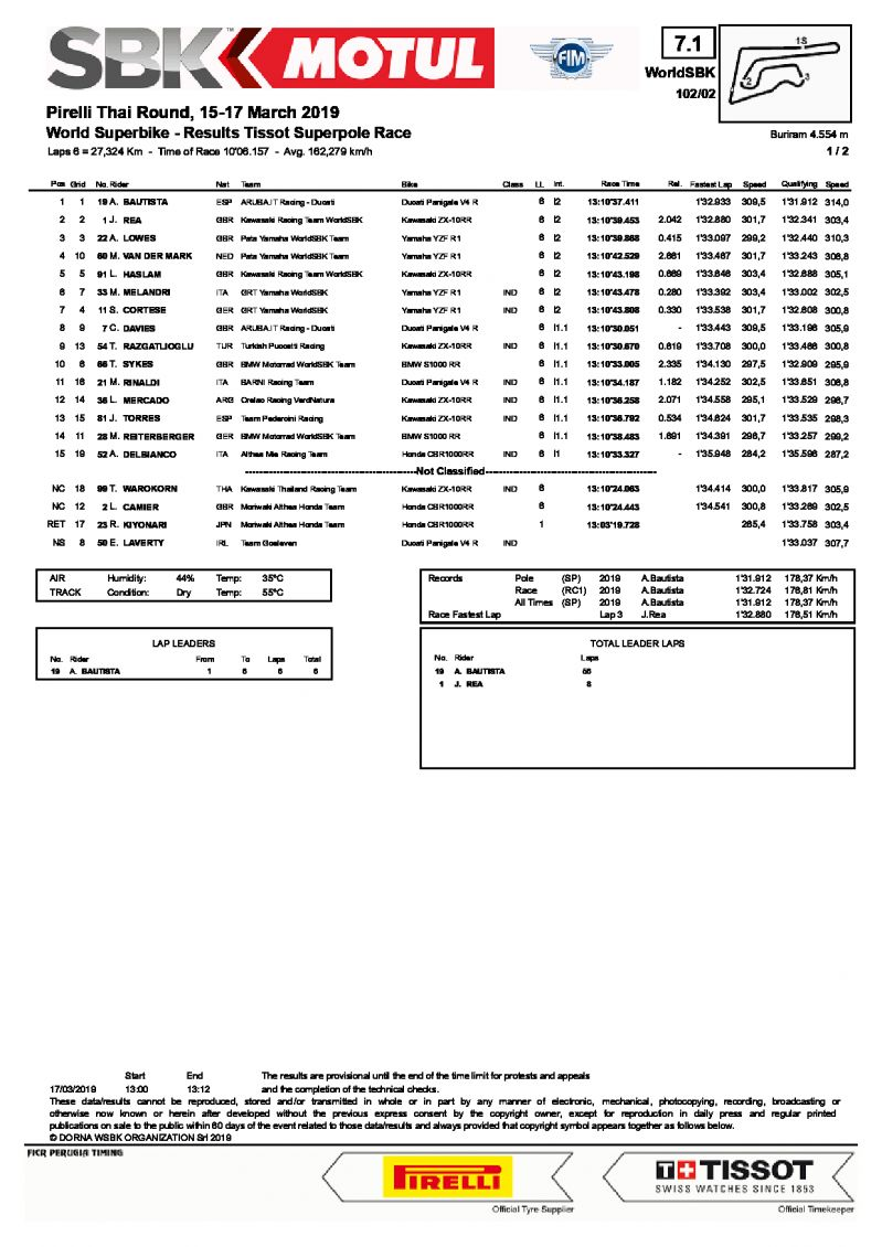 Результаты Superpole Race, WSBK, Chang International Circuit (17/03/2019)