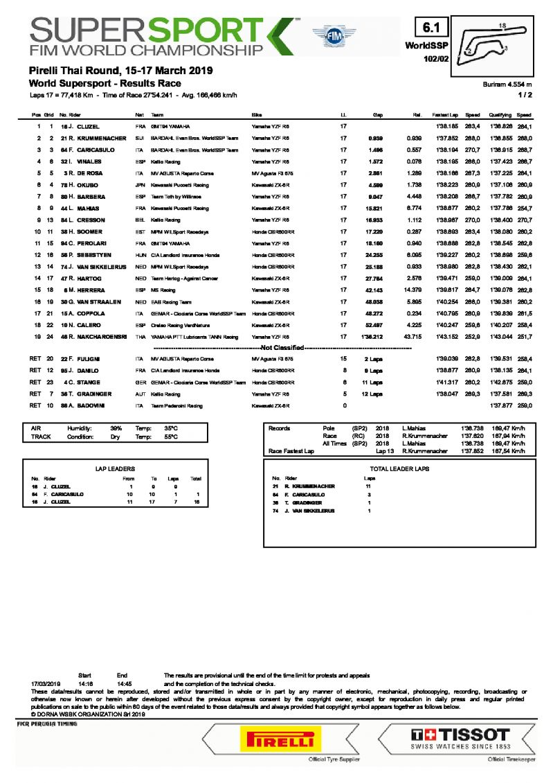 Результаты гонки World Supersport, Chang International Circuit (17/03/2019)