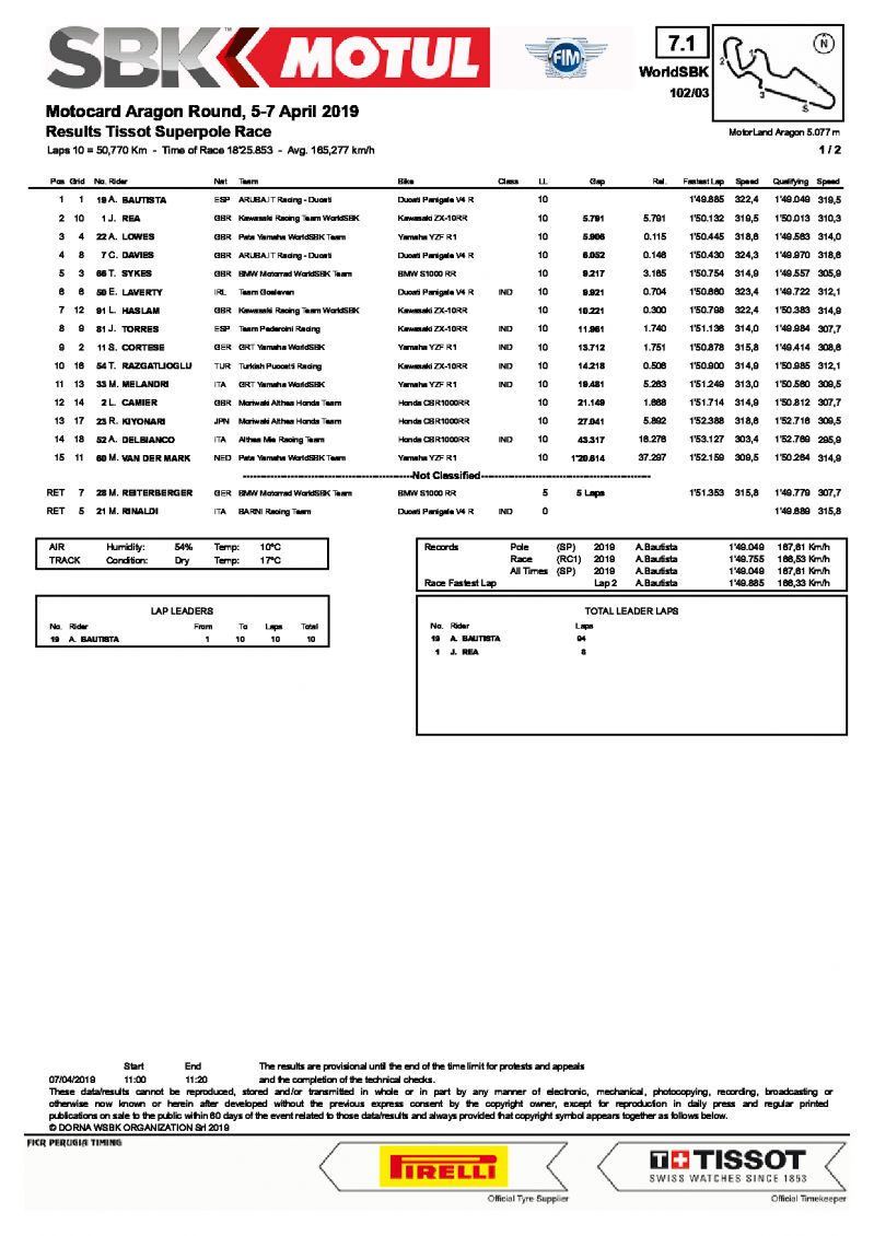 Результаты Superpole Race, Motorland Aragon, 7/04/2019