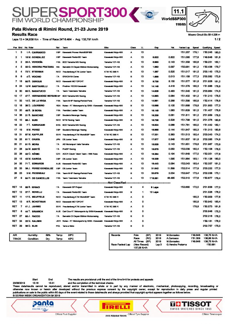 Результаты 5 этапа WorldSSP300, Misano WOrld Circuit, 23/06/2019