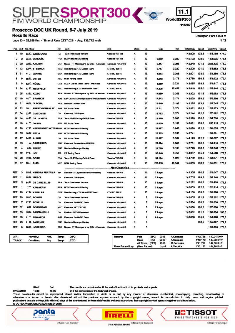 Результаты 6 этапа WorldSSP300, Donington Park