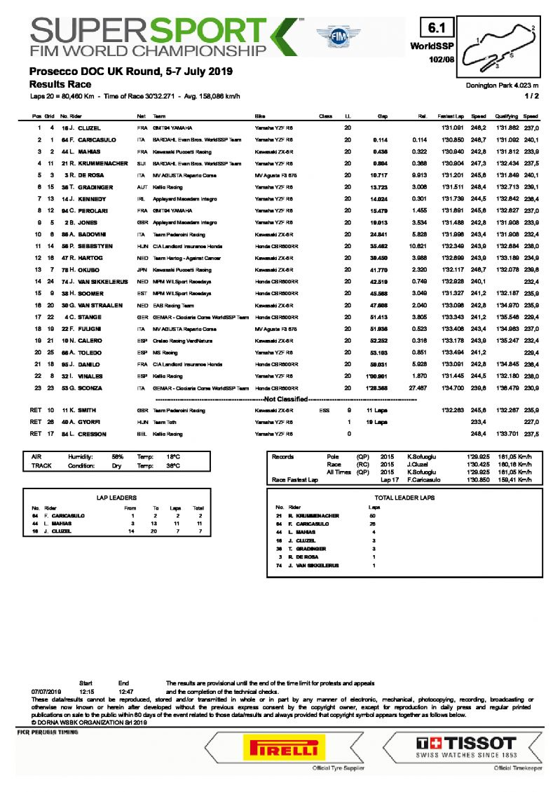 Результаты 8 этапа World Supersport, Donington Park, 7/07/2019