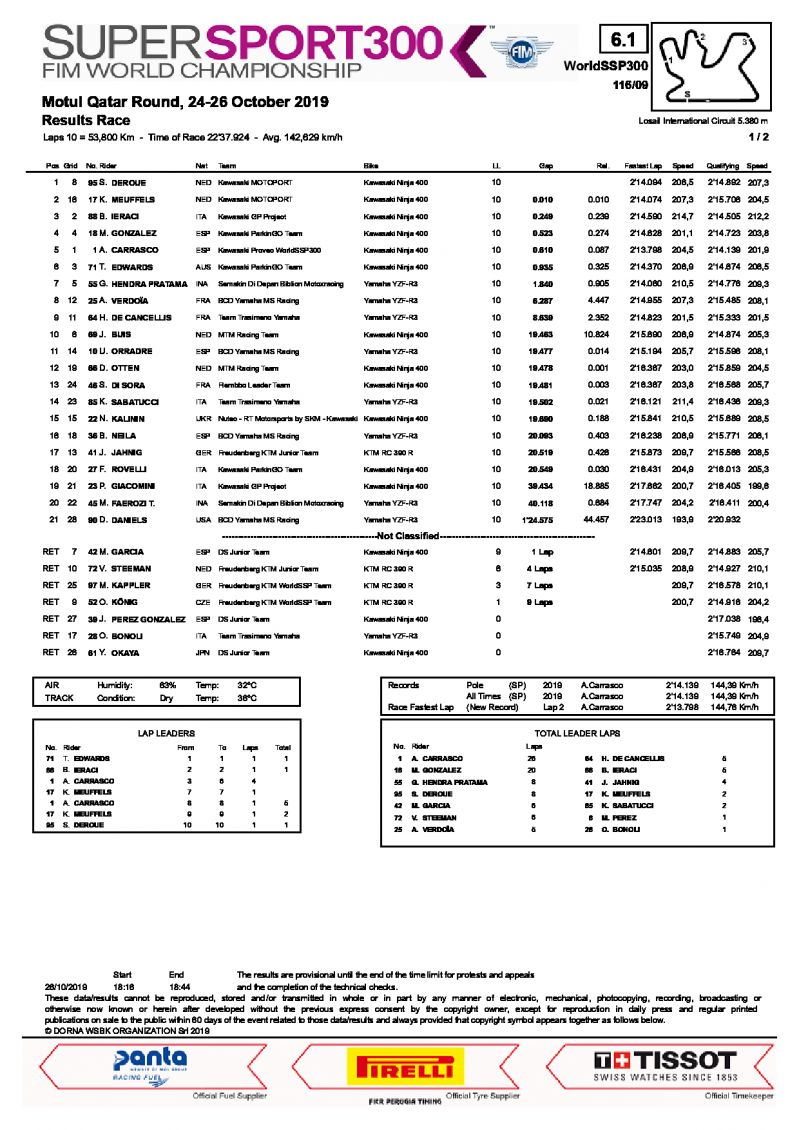 Результаты гонки World Supersport 300, Losail International Circuit, 26/10/2019