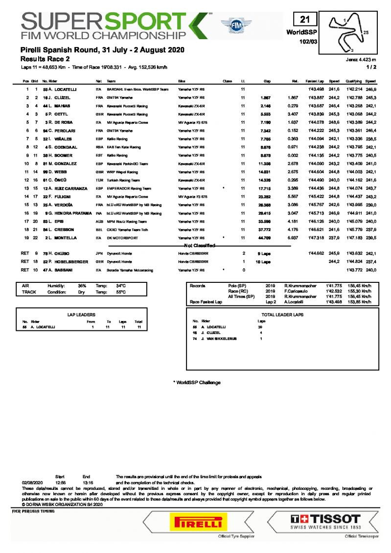 Результаты 2 гонки World Supersport, Circuito de Jerez (2/08/2020)