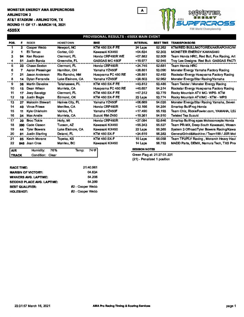 Результаты 11 этапа AMA Supercross, 450SX, Arlington 2 (16/03/2021)