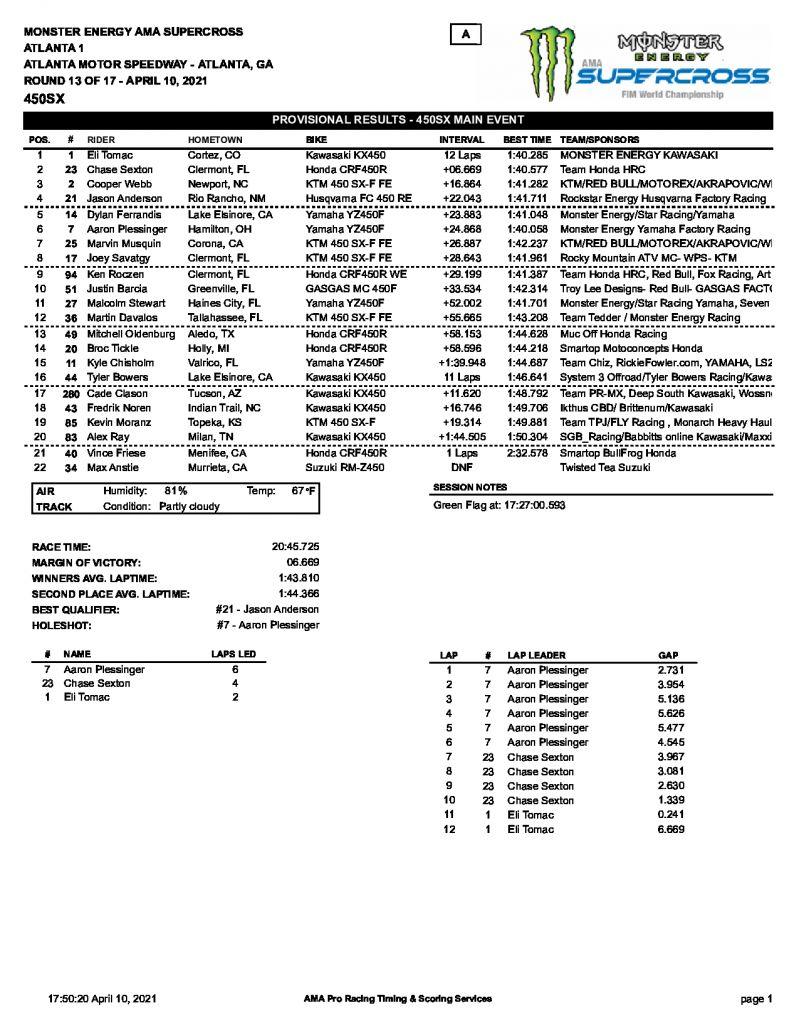 Результаты 13 этапа AMA Supercross, 450SX, Atlanta 1 (11/04/2021)