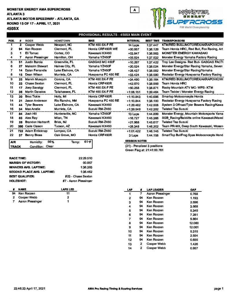 Результаты 15 этапа AMA Supercross, 450SX, Atlanta 3 (17/04/2021)