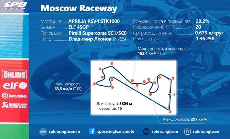 RSBK - Moscow Raceway: Интересные факты и статистика