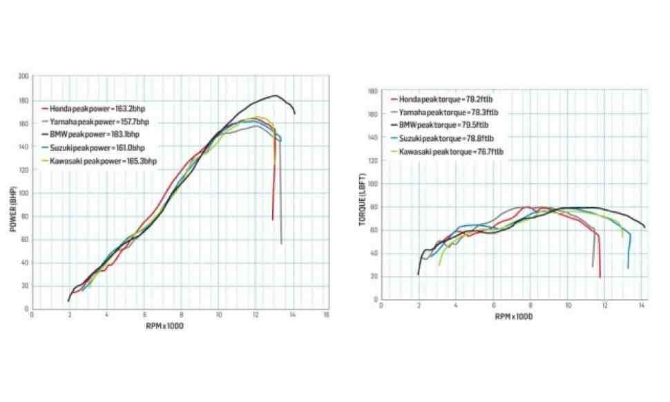 """BMW S1000RR фактически мощнее всех серийных """"литров"""""""